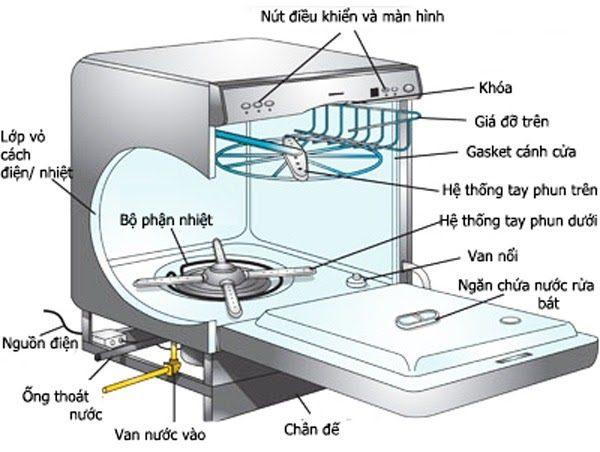 Cấu Tạo Máy Rửa Bát Bosch